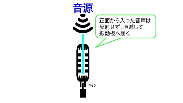 直進した音声が最深部の振動板へと届く仕組みの図