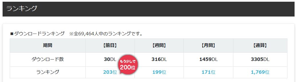3000を超えた6月のランキングデータ