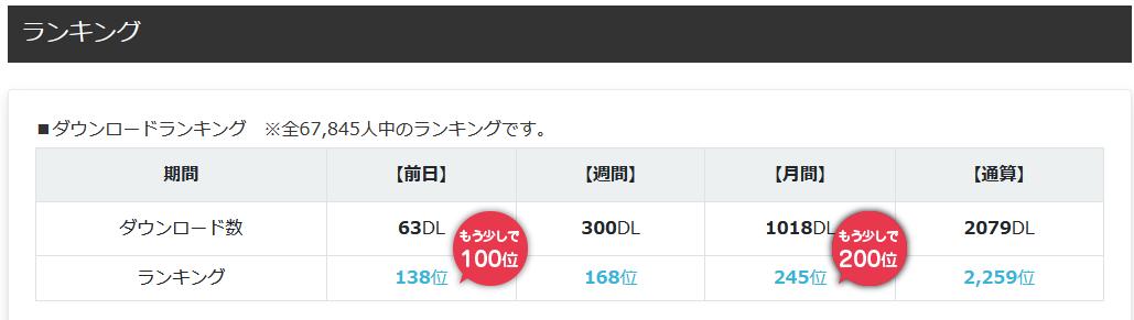 2000ダウンロード達成した5月のランキングデータ